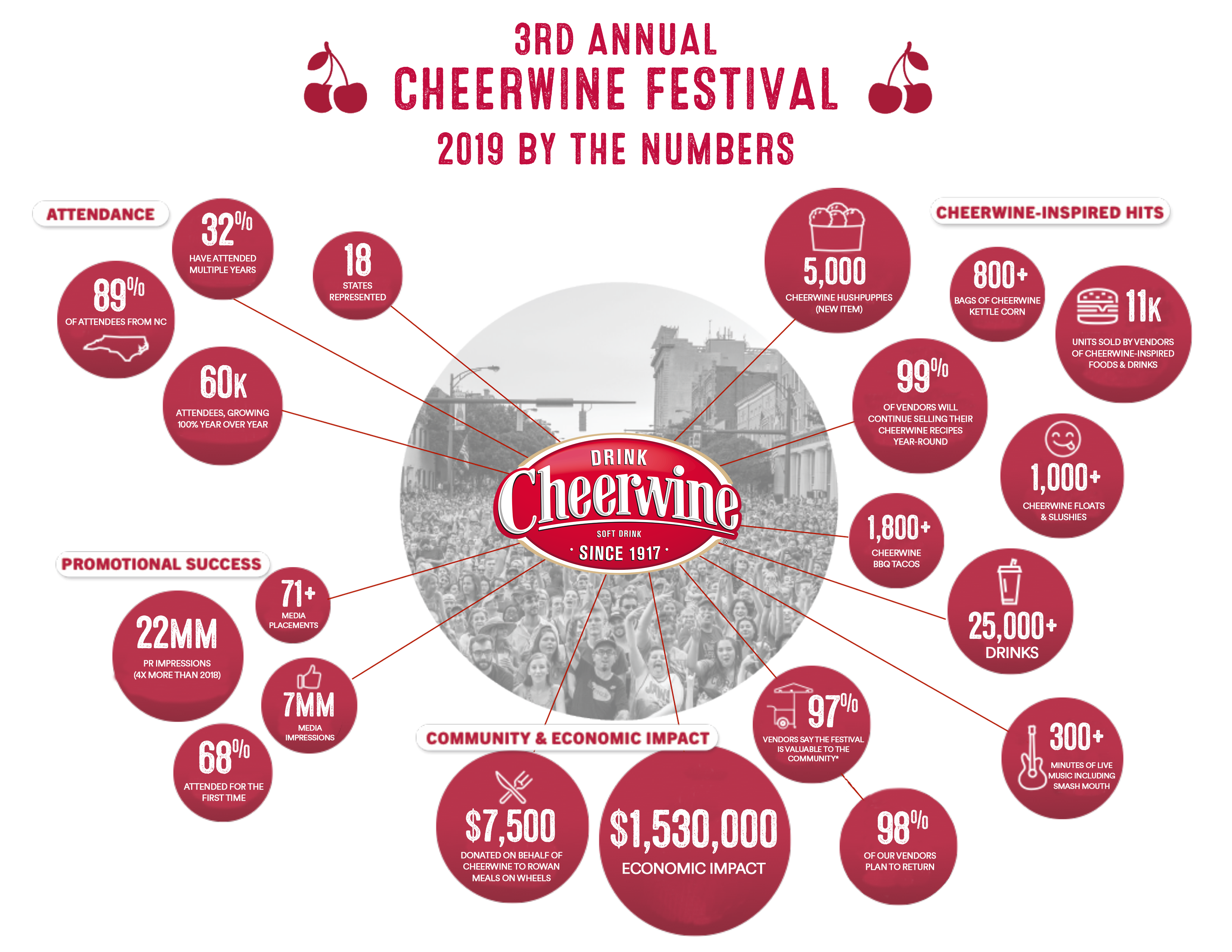 3rd Annual Cheerwine Festival: 2019 by the numbers